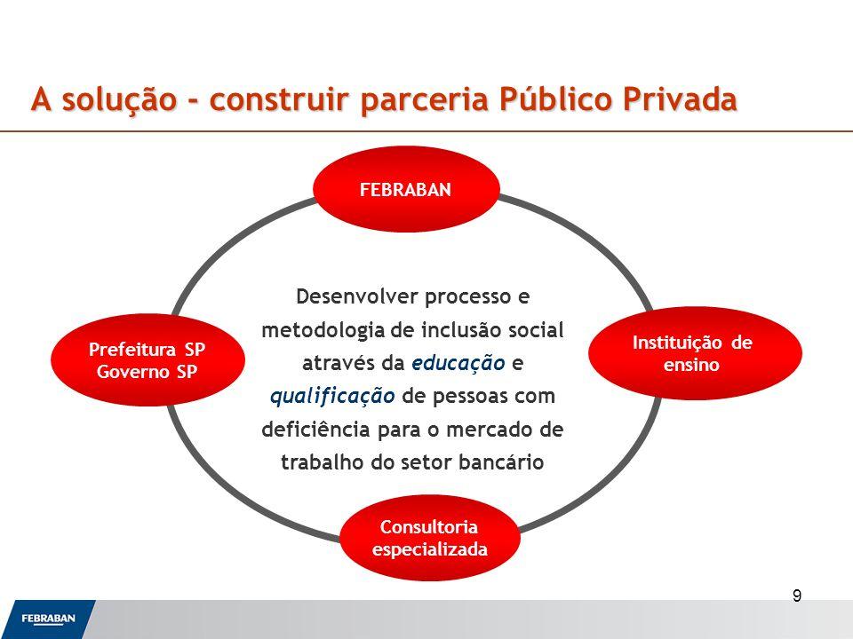 9 A solução - construir parceria Público Privada A solução - construir parceria Público Privada FEBRABAN Prefeitura SP Governo SP Instituição de ensin