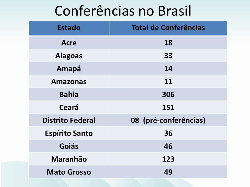 Conferências no Brasil