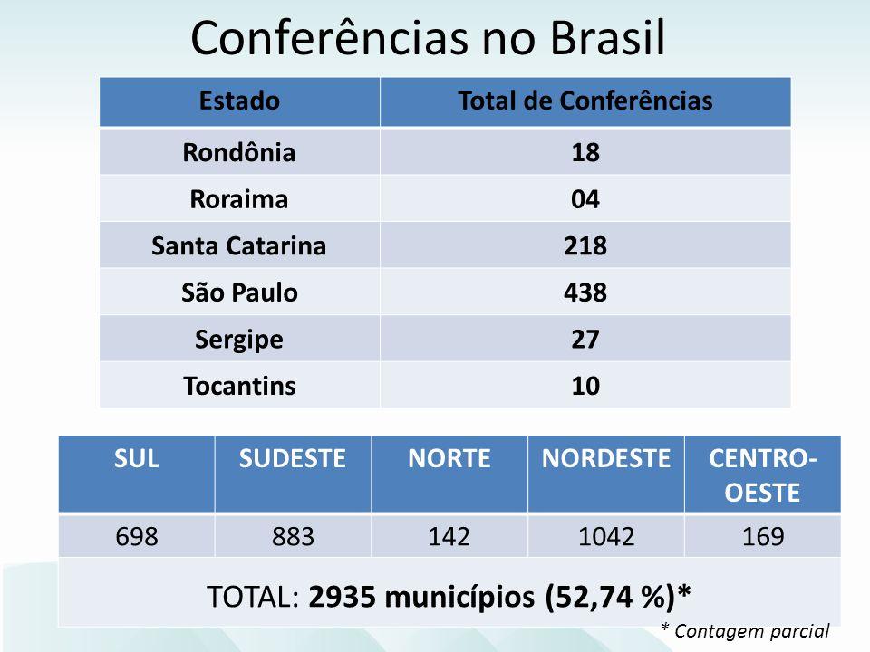SULSUDESTENORTENORDESTECENTRO- OESTE 6988831421042169 TOTAL: 2935 municípios (52,74 %)* * Contagem parcial