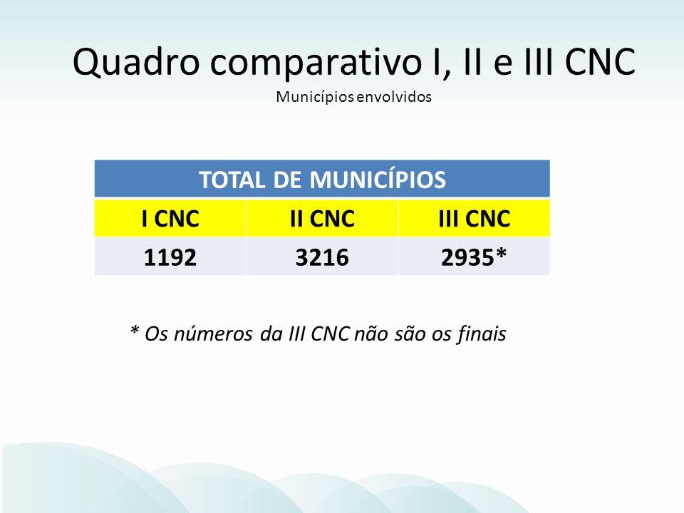 * Os números da III CNC não são os finais TOTAL DE MUNICÍPIOS I CNCII CNCIII CNC 119232162935* Quadro comparativo I, II e III CNC Municípios envolvidos