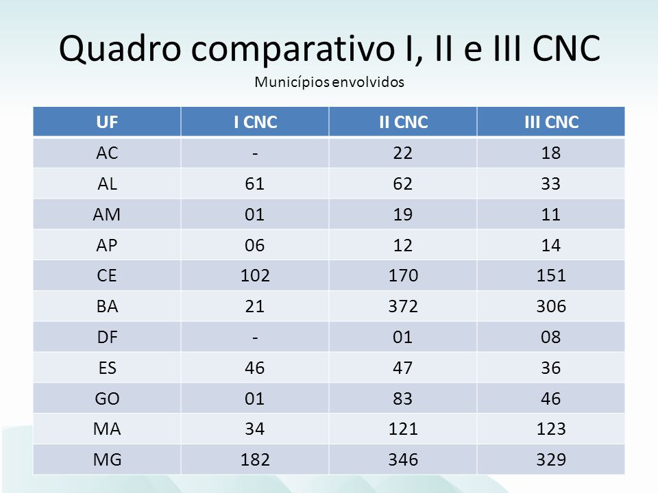 UFI CNCII CNCIII CNC AC-2218 AL616233 AM011911 AP061214 CE102170151 BA21372306 DF-0108 ES464736 GO018346 MA34121123 MG182346329 Quadro comparativo I, II e III CNC Municípios envolvidos