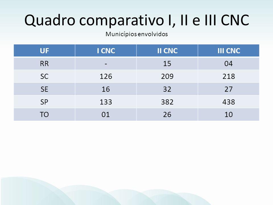 UFI CNCII CNCIII CNC RR-1504 SC126209218 SE163227 SP133382438 TO012610 Quadro comparativo I, II e III CNC Municípios envolvidos