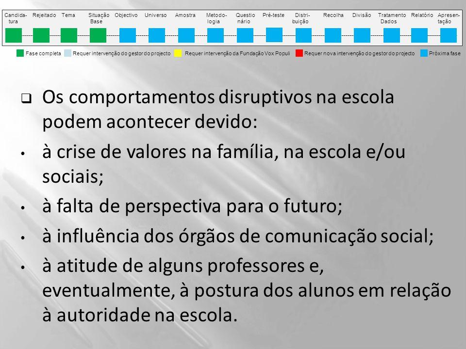 Fase completa Requer intervenção do gestor do projecto Requer intervenção da Fundação Vox Populi Requer nova intervenção do gestor do projecto Próxima