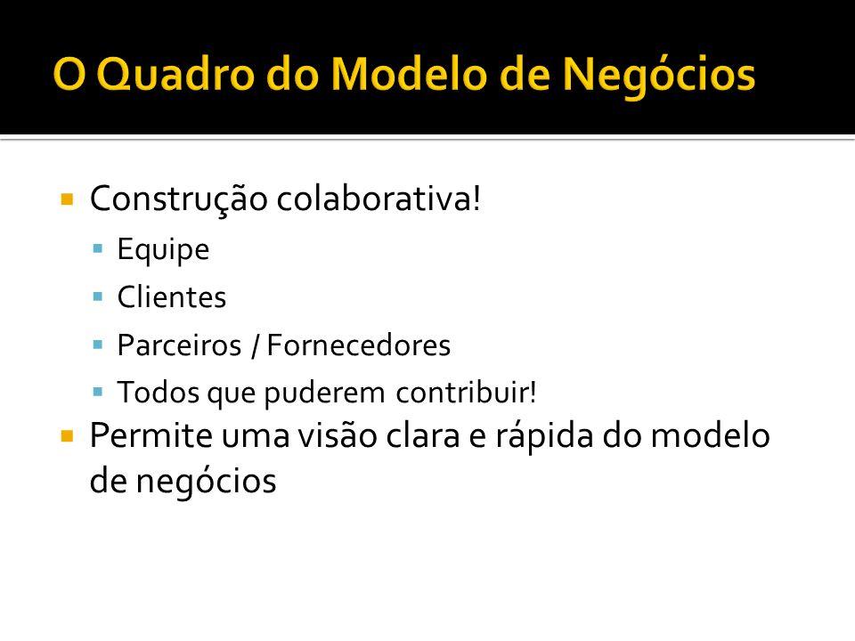 Construção colaborativa! Equipe Clientes Parceiros / Fornecedores Todos que puderem contribuir! Permite uma visão clara e rápida do modelo de negócios