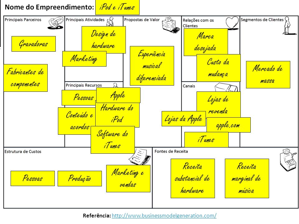 Referência: http://www.businessmodelgeneration.com/http://www.businessmodelgeneration.com/ iPod e iTunes Experiência musical diferenciada Marca deseja