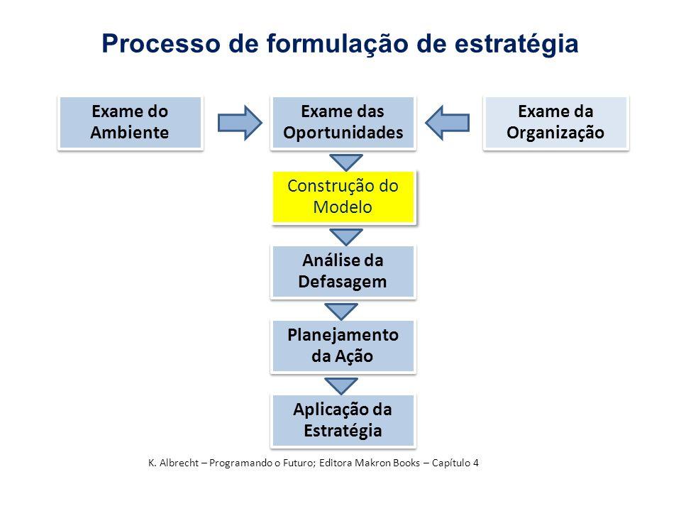 Processo de formulação de estratégia Exame do Ambiente Exame do Ambiente Exame das Oportunidades Exame das Oportunidades Exame da Organização Exame da