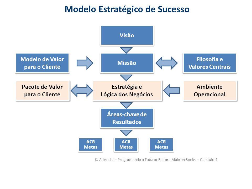 Modelo Estratégico de Sucesso Modelo de Valor para o Cliente Visão Filosofia e Valores Centrais Filosofia e Valores Centrais Missão Estratégia e Lógic