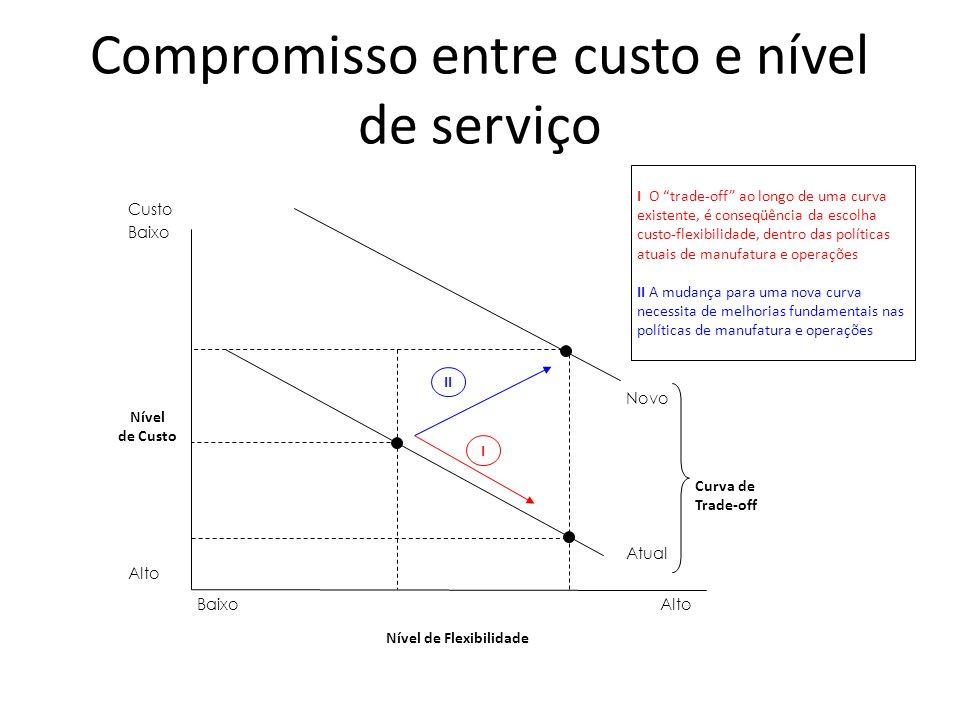 Compromisso entre custo e nível de serviço Nível de Flexibilidade Custo Baixo Alto Baixo I II IO trade-off ao longo de uma curva existente, é conseqüê