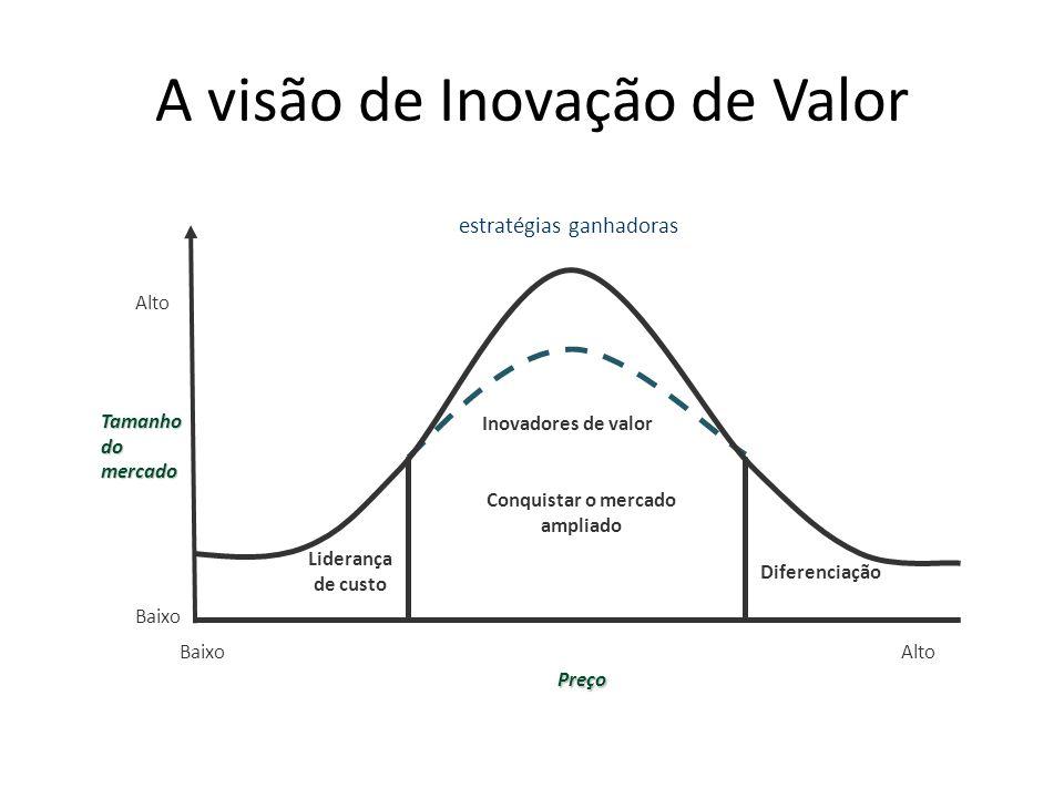 A visão de Inovação de Valor Inovadores de valor Conquistar o mercado ampliado estratégias ganhadoras Baixo Alto BaixoAlto Preço Liderança de custo Di