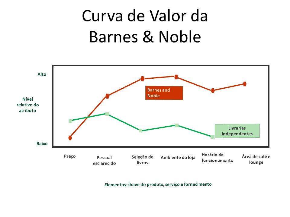 Curva de Valor da Barnes & Noble Preço Pessoal esclarecido Seleção de livros Horário de funcionamento Área de café e lounge Livrarias independentes Ba