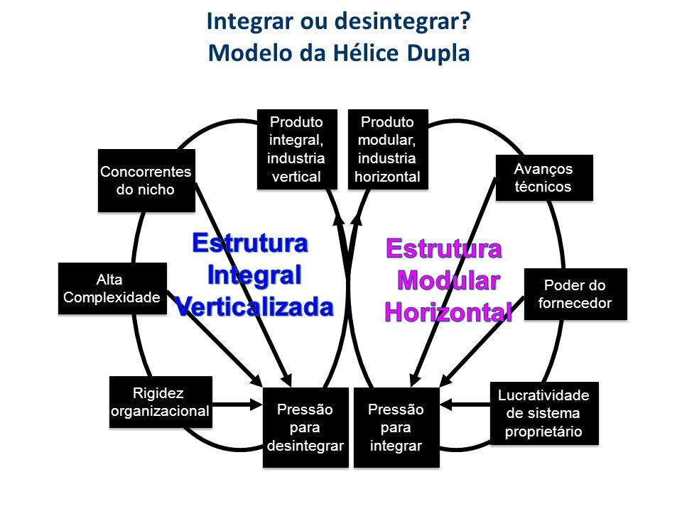 Integrar ou desintegrar? Modelo da Hélice Dupla Produto integral, industria vertical Produto integral, industria vertical Produto modular, industria h