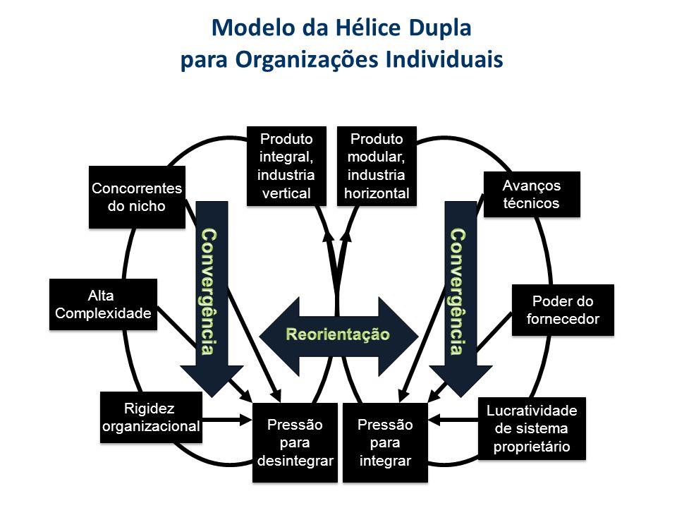 Modelo da Hélice Dupla para Organizações Individuais Produto integral, industria vertical Produto integral, industria vertical Produto modular, indust