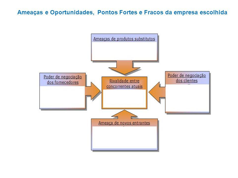 A visão de Inovação de Valor Inovadores de valor Conquistar o mercado ampliado estratégias ganhadoras Baixo Alto BaixoAlto Preço Liderança de custo Diferenciação Tamanho do mercado