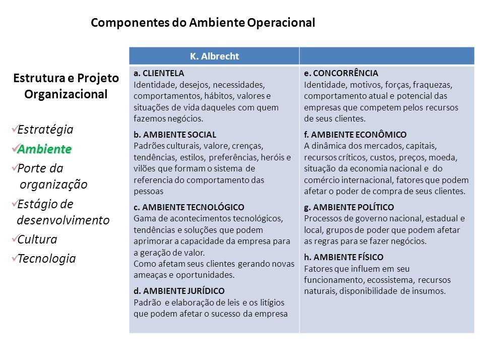 Componentes do Ambiente Operacional K. Albrecht a. CLIENTELA Identidade, desejos, necessidades, comportamentos, hábitos, valores e situações de vida d