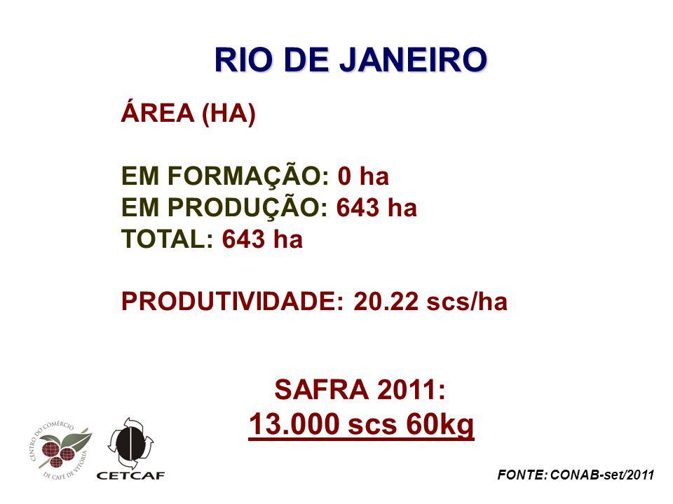 RIO DE JANEIRO ÁREA (HA) EM FORMAÇÃO: 0 ha EM PRODUÇÃO: 643 ha TOTAL: 643 ha PRODUTIVIDADE: 20.22 scs/ha SAFRA 2011: 13.000 scs 60kg FONTE: CONAB-set/2011