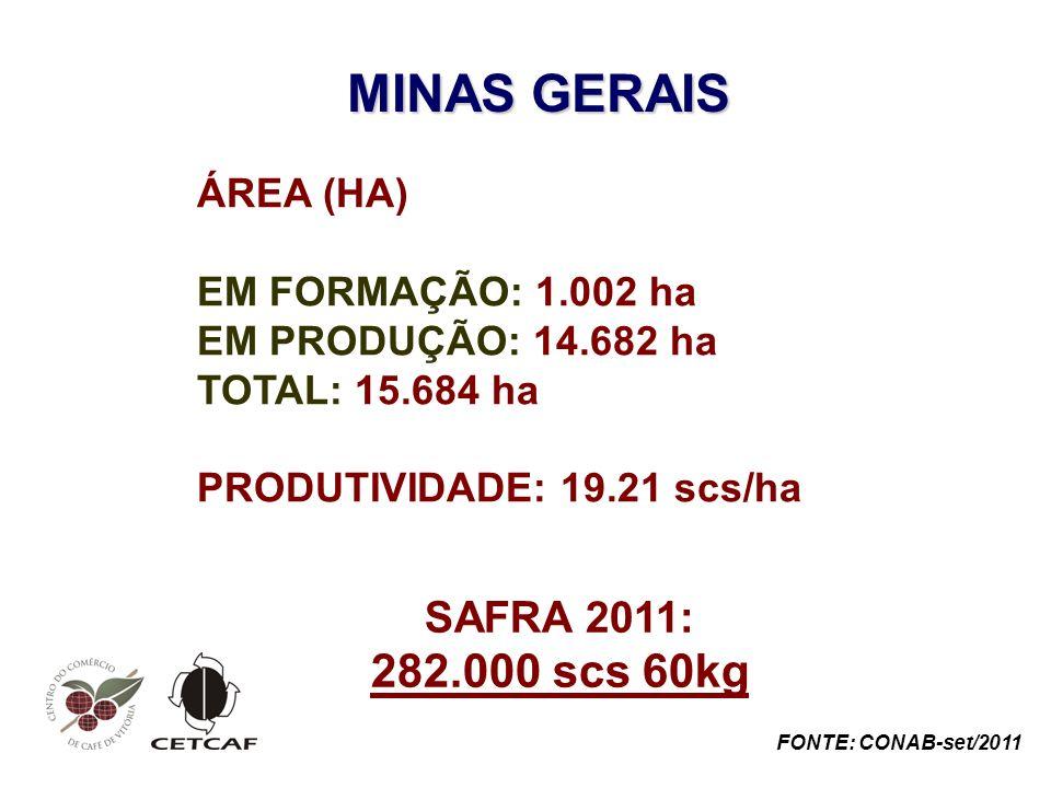 MINAS GERAIS ÁREA (HA) EM FORMAÇÃO: 1.002 ha EM PRODUÇÃO: 14.682 ha TOTAL: 15.684 ha PRODUTIVIDADE: 19.21 scs/ha SAFRA 2011: 282.000 scs 60kg FONTE: CONAB-set/2011