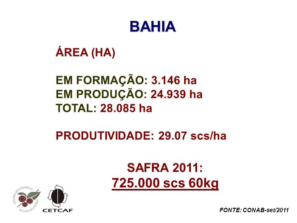 BAHIA ÁREA (HA) EM FORMAÇÃO: 3.146 ha EM PRODUÇÃO: 24.939 ha TOTAL: 28.085 ha PRODUTIVIDADE: 29.07 scs/ha SAFRA 2011: 725.000 scs 60kg FONTE: CONAB-set/2011