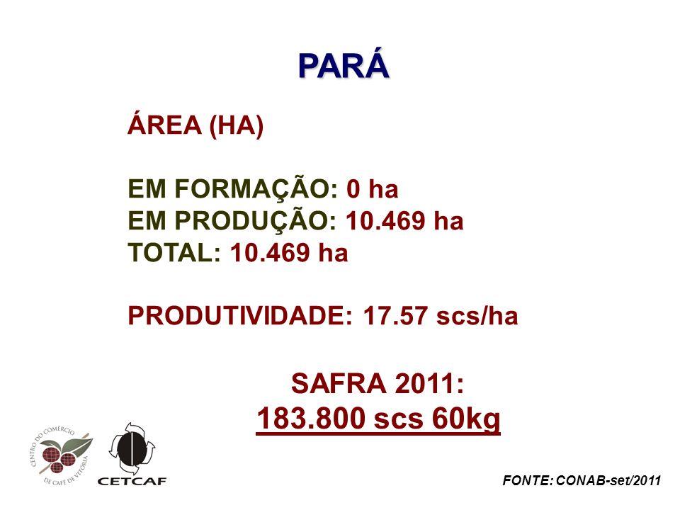 PARÁ ÁREA (HA) EM FORMAÇÃO: 0 ha EM PRODUÇÃO: 10.469 ha TOTAL: 10.469 ha PRODUTIVIDADE: 17.57 scs/ha SAFRA 2011: 183.800 scs 60kg FONTE: CONAB-set/2011