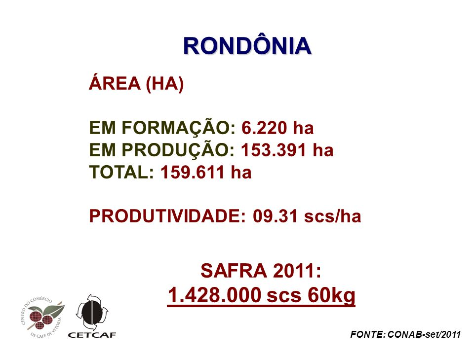 RONDÔNIA ÁREA (HA) EM FORMAÇÃO: 6.220 ha EM PRODUÇÃO: 153.391 ha TOTAL: 159.611 ha PRODUTIVIDADE: 09.31 scs/ha SAFRA 2011: 1.428.000 scs 60kg FONTE: CONAB-set/2011