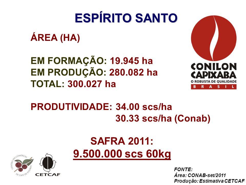 ESPÍRITO SANTO ÁREA (HA) EM FORMAÇÃO: 19.945 ha EM PRODUÇÃO: 280.082 ha TOTAL: 300.027 ha PRODUTIVIDADE: 34.00 scs/ha 30.33 scs/ha (Conab) SAFRA 2011: 9.500.000 scs 60kg FONTE: Área: CONAB-set/2011 Produção: Estimativa CETCAF