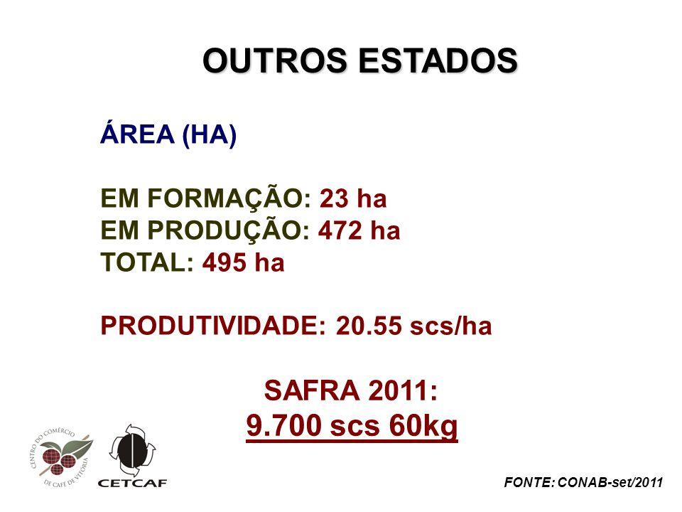 ÁREA (HA) EM FORMAÇÃO: 23 ha EM PRODUÇÃO: 472 ha TOTAL: 495 ha PRODUTIVIDADE: 20.55 scs/ha OUTROS ESTADOS FONTE: CONAB-set/2011 SAFRA 2011: 9.700 scs 60kg