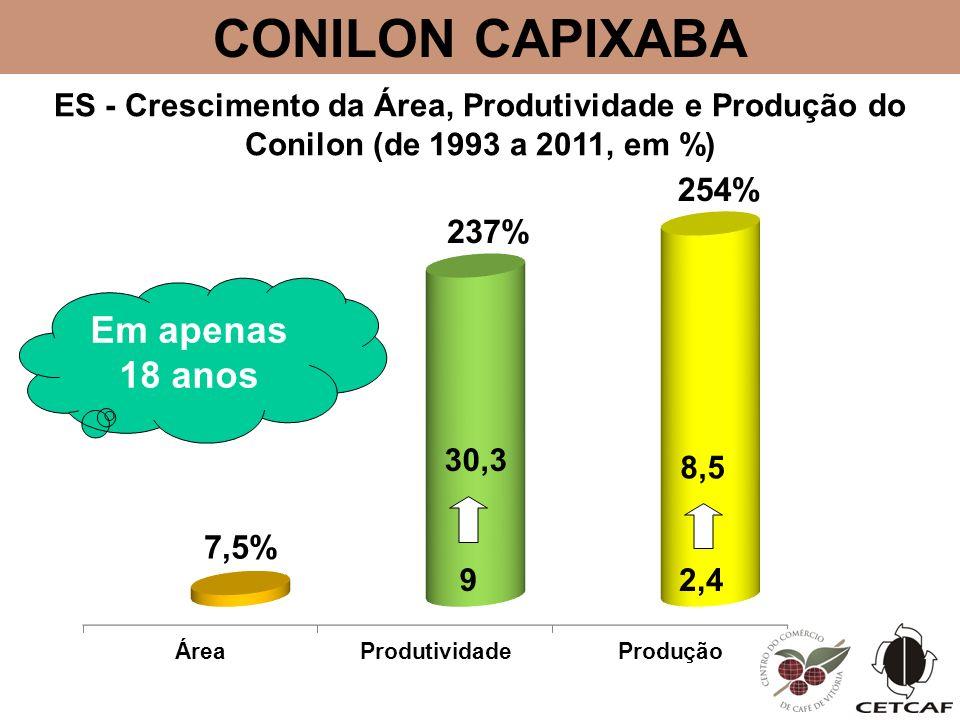 9 30,3 2,4 8,5 Em apenas 18 anos CONILON CAPIXABA ES - Crescimento da Área, Produtividade e Produção do Conilon (de 1993 a 2011, em %)