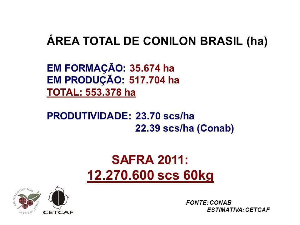 ÁREA TOTAL DE CONILON BRASIL (ha) EM FORMAÇÃO: 35.674 ha EM PRODUÇÃO: 517.704 ha TOTAL: 553.378 ha PRODUTIVIDADE: 23.70 scs/ha 22.39 scs/ha (Conab) SAFRA 2011: 12.270.600 scs 60kg FONTE: CONAB ESTIMATIVA: CETCAF