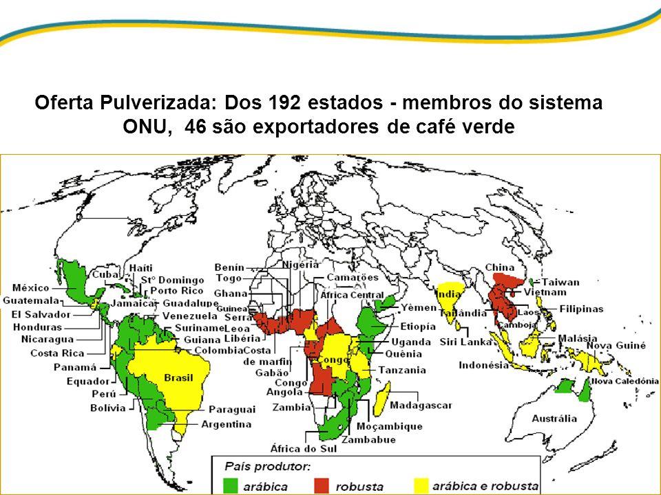 Oferta Pulverizada: Dos 192 estados - membros do sistema ONU, 46 são exportadores de café verde