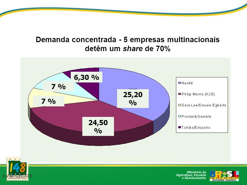 Demanda concentrada - 5 empresas multinacionais detêm um share de 70% Fonte: CECAFE. 24,50 % 25,20 % 7 % 6,30 %