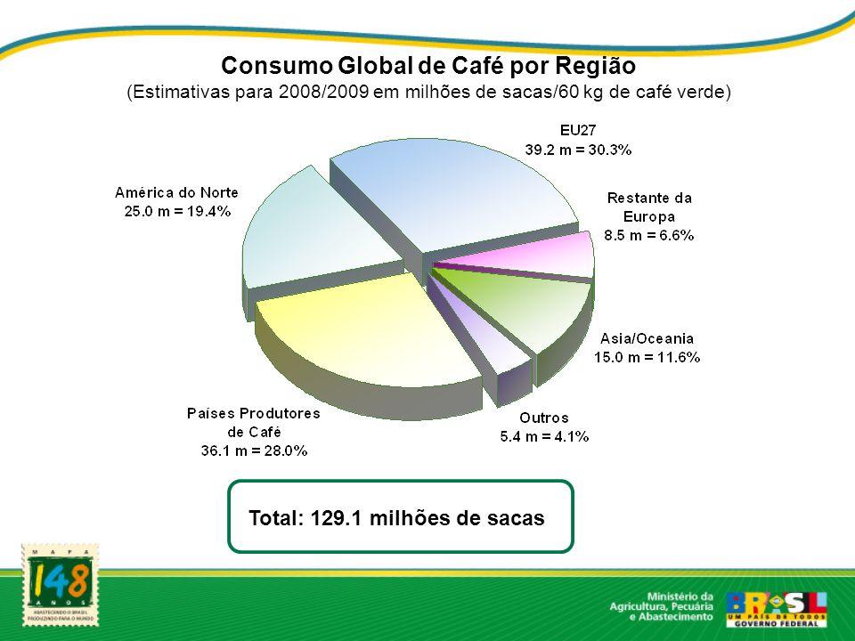 Consumo Global de Café por Região (Estimativas para 2008/2009 em milhões de sacas/60 kg de café verde) Total: 129.1 milhões de sacas