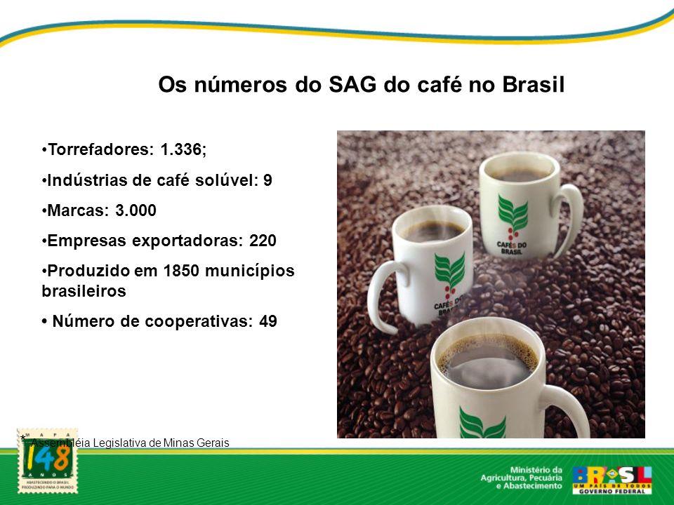 Torrefadores: 1.336; Indústrias de café solúvel: 9 Marcas: 3.000 Empresas exportadoras: 220 Produzido em 1850 municípios brasileiros Número de coopera