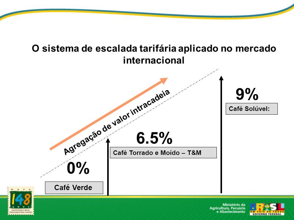 O sistema de escalada tarifária aplicado no mercado internacional Café Verde Café Torrado e Moído – T&M Café Solúvel: 6.5% 9% 0% Agregação de valor in