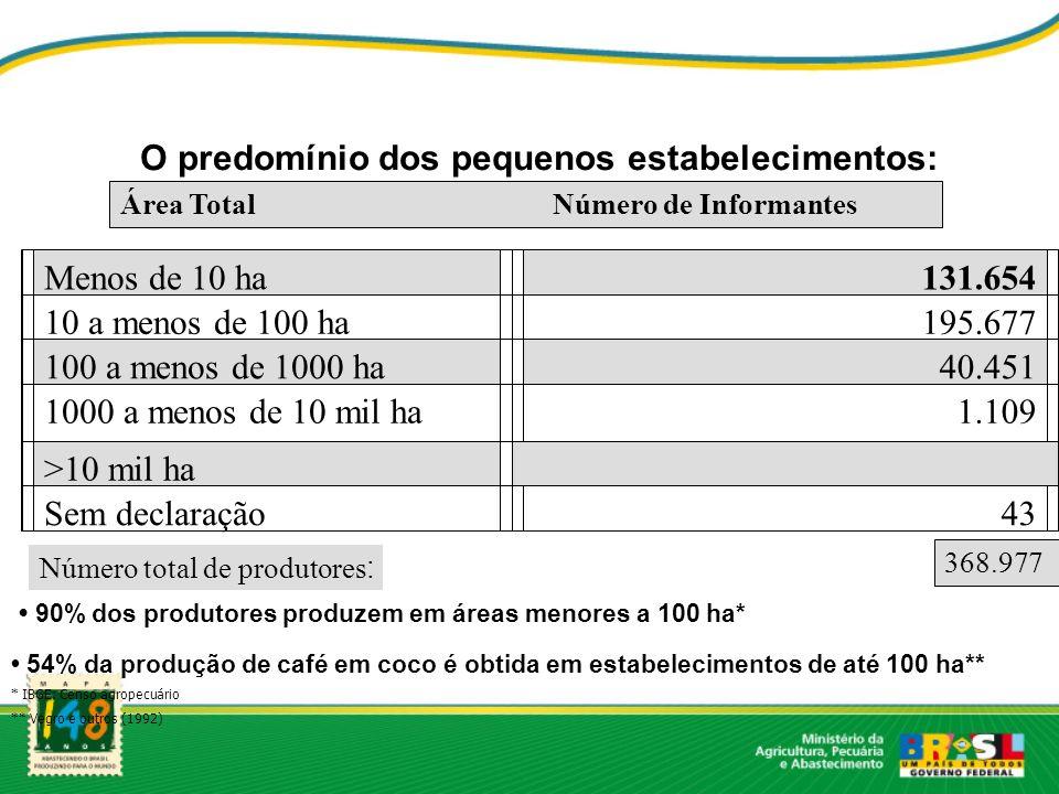 Área Total Número de Informantes Menos de 10 ha131.654 10 a menos de 100 ha195.677 100 a menos de 1000 ha40.451 1000 a menos de 10 mil ha1.109 >10 mil
