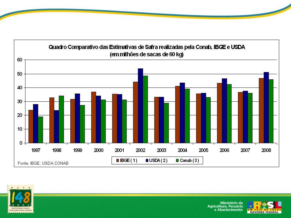 Fonte: IBGE; USDA;CONAB
