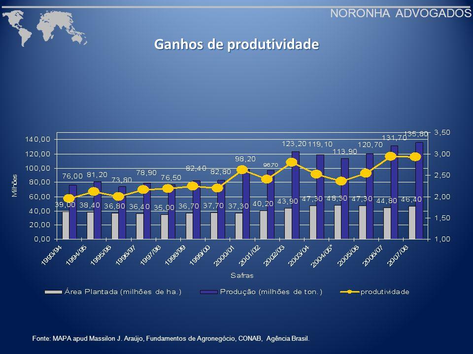 Ganhos de produtividade NORONHA ADVOGADOS Fonte: MAPA apud Massilon J. Araújo, Fundamentos de Agronegócio, CONAB, Agência Brasil.