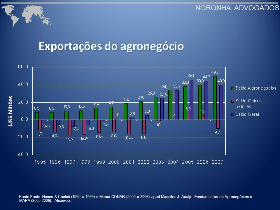 NORONHA ADVOGADOS Exportações do agronegócio Fonte:Fonte: Nunes & Contini (1995 a 1999) e Mapa/ CONAB (2000 a 2006) apud Massilon J. Araújo, Fundament
