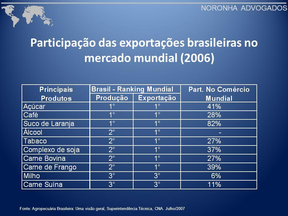 NORONHA ADVOGADOS Participação das exportações brasileiras no mercado mundial (2006) Fonte: Agropecuária Brasileira: Uma visão geral, Superintendência