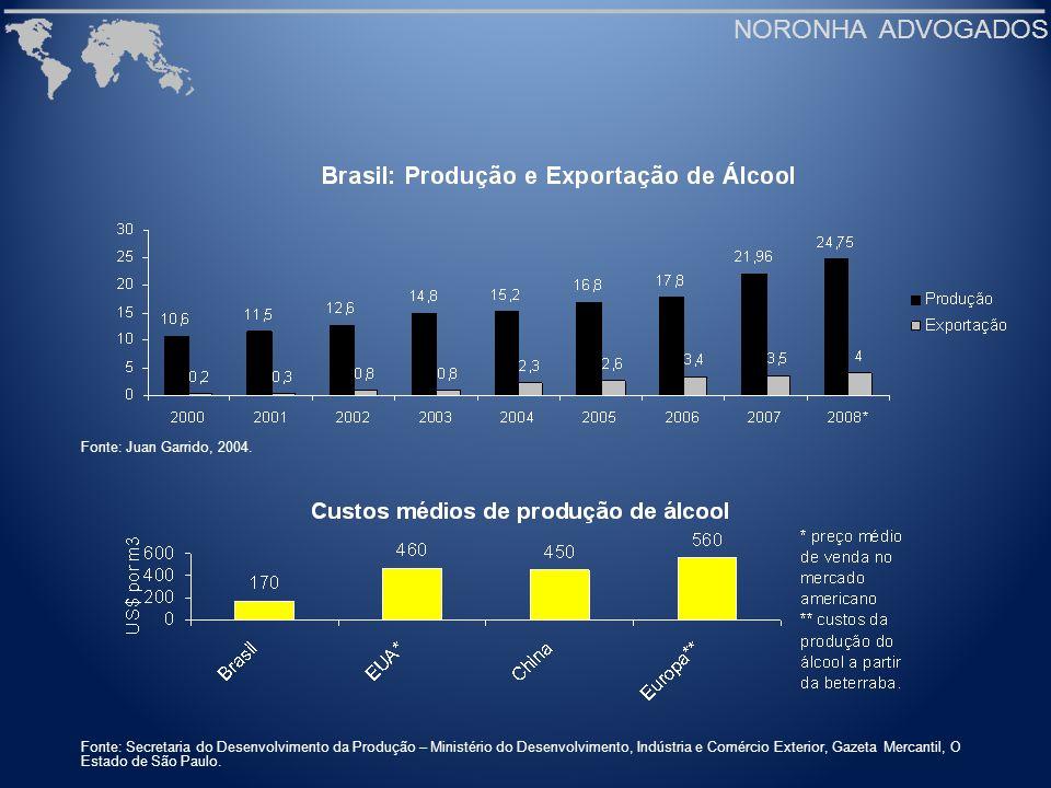 NORONHA ADVOGADOS Fonte: Juan Garrido, 2004. Fonte: Secretaria do Desenvolvimento da Produção – Ministério do Desenvolvimento, Indústria e Comércio Ex