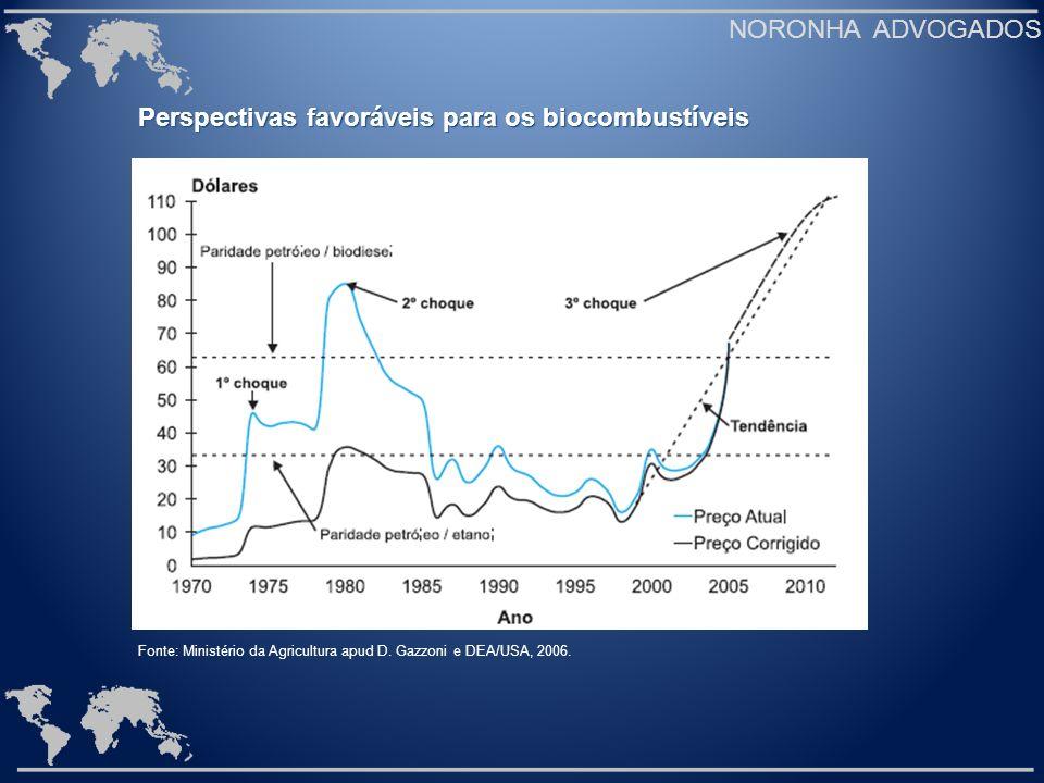 NORONHA ADVOGADOS Fonte: Ministério da Agricultura apud D. Gazzoni e DEA/USA, 2006. Perspectivas favoráveis para os biocombustíveis