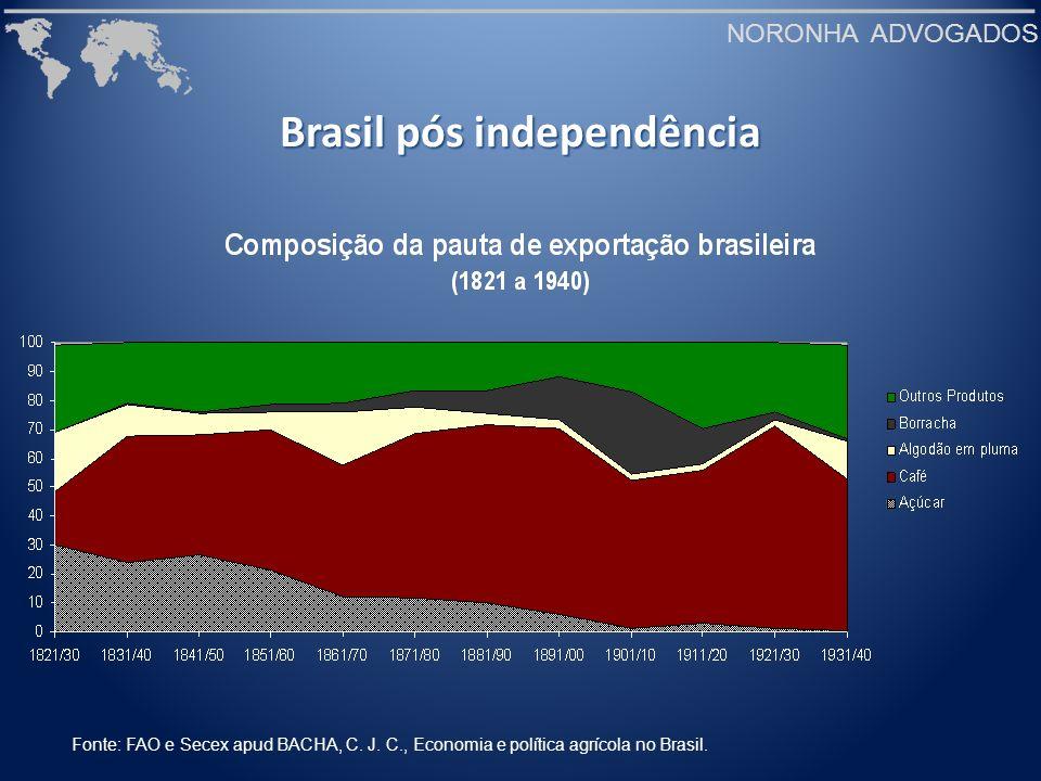 NORONHA ADVOGADOS Brasil pós independência Fonte: FAO e Secex apud BACHA, C. J. C., Economia e política agrícola no Brasil.