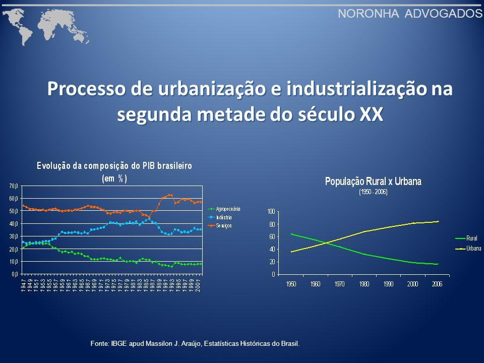 NORONHA ADVOGADOS Diversificação da pauta de exportações Fonte: FAO e Secex apud BACHA, C.