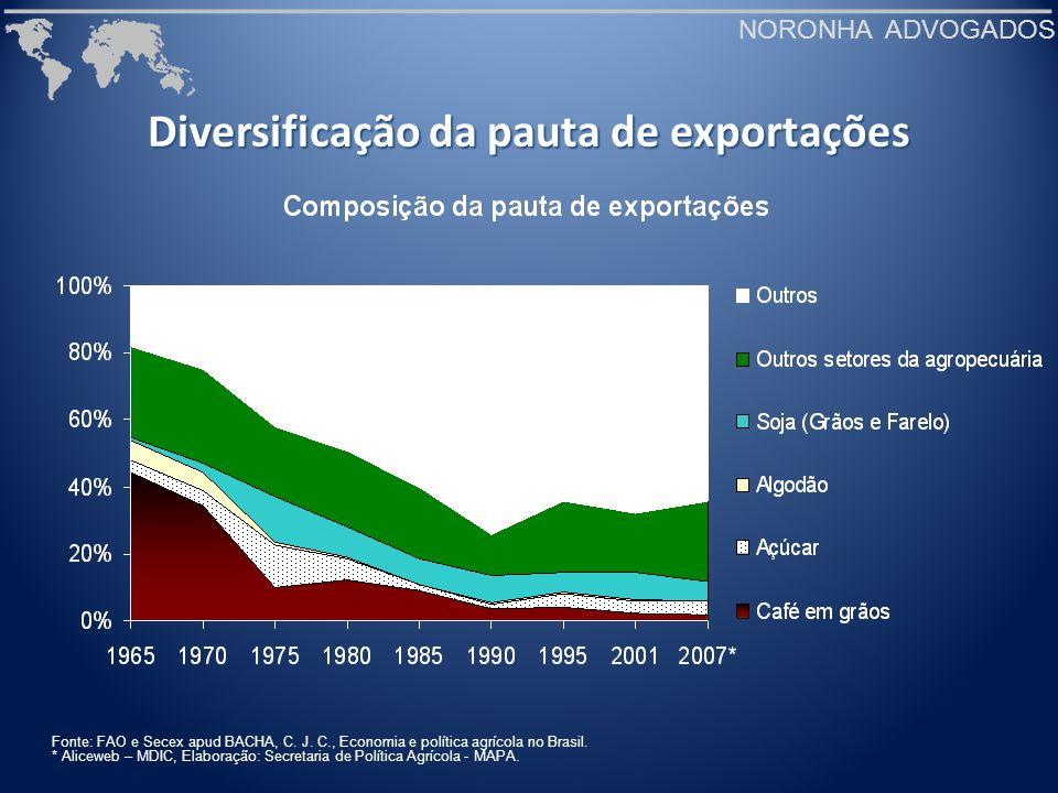 NORONHA ADVOGADOS Diversificação da pauta de exportações Fonte: FAO e Secex apud BACHA, C. J. C., Economia e política agrícola no Brasil. * Aliceweb –
