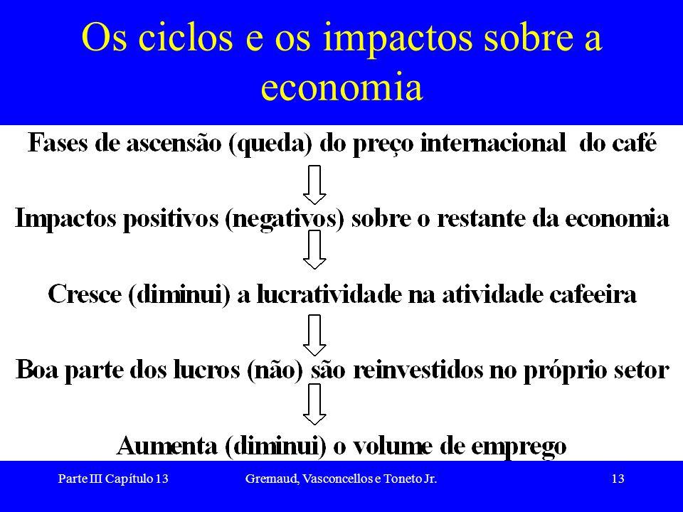 Parte III Capítulo 13Gremaud, Vasconcellos e Toneto Jr.13 Os ciclos e os impactos sobre a economia