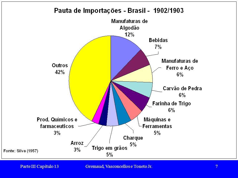 Parte III Capítulo 13Gremaud, Vasconcellos e Toneto Jr.8 As oscilações de preços na economia cafeeira (1)