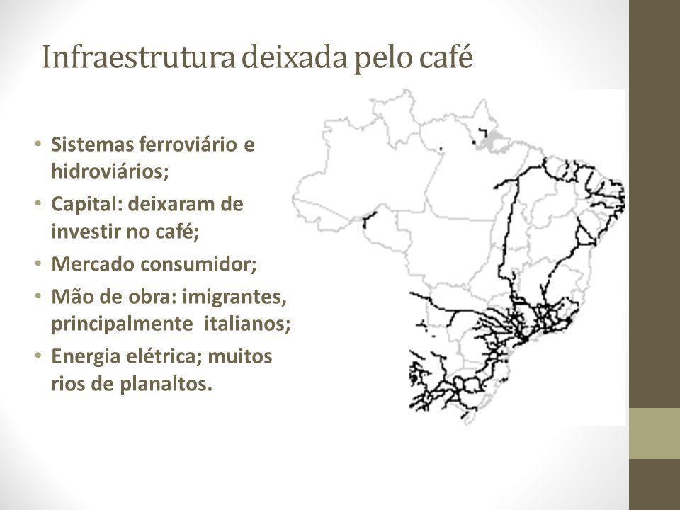 Infraestrutura deixada pelo café Sistemas ferroviário e hidroviários; Capital: deixaram de investir no café; Mercado consumidor; Mão de obra: imigrant