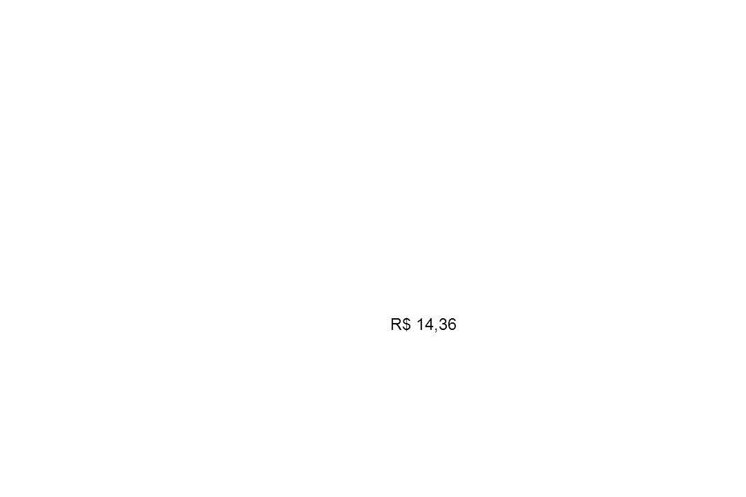 R$ 14,36