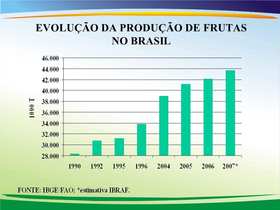 EVOLUÇÃO DA PRODUÇÃO DE FRUTAS NO BRASIL