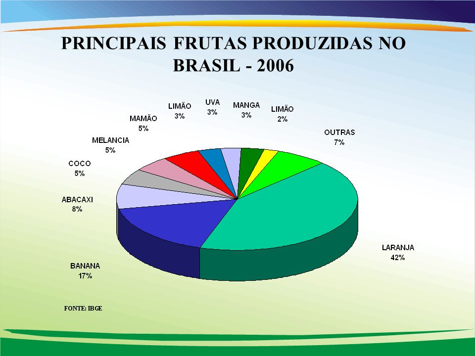 PRINCIPAIS FRUTAS PRODUZIDAS NO BRASIL - 2006