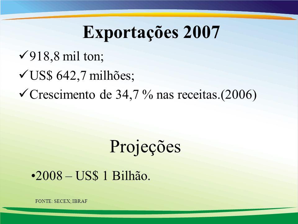 Exportações 2007 918,8 mil ton; US$ 642,7 milhões; Crescimento de 34,7 % nas receitas.(2006) Projeções 2008 – US$ 1 Bilhão. FONTE: SECEX; IBRAF