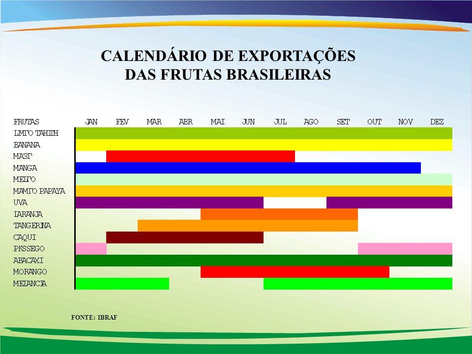 CALENDÁRIO DE EXPORTAÇÕES DAS FRUTAS BRASILEIRAS FONTE: IBRAF